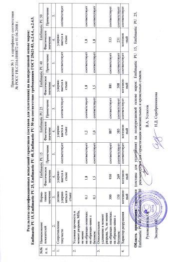 Скачать приложение к сертификату на герметики (составы для уплотнения) на полиуретановой основе марок: Emfimastic PU 15, Emfimastic PU 25, Emfimastic PU 40, Emfimastic PU 50